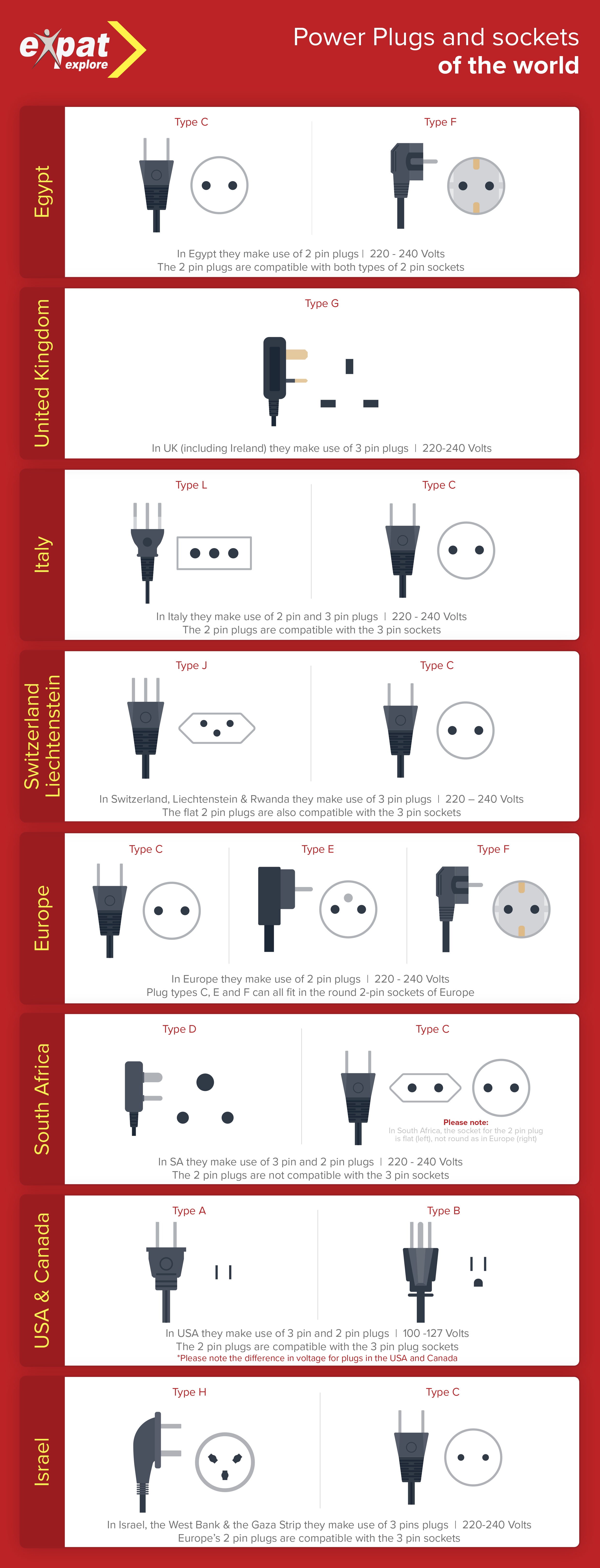 Electricity travel guide plugs outlets voltage expat explore electricity travel guide plugs outlets voltage by country publicscrutiny Gallery